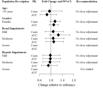 Impact of Intrinsic Factors on Vilazodone PK