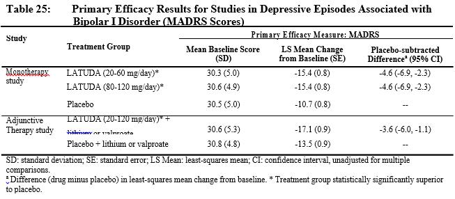 Primary Efficacy Results for Studies in Depressive Episodes Associated with Bipolar I Disorder